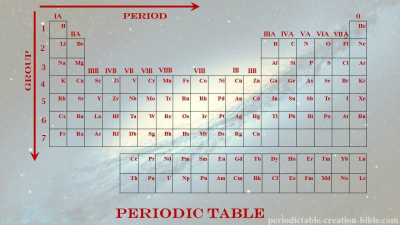 Periodictable Creation And The Bible Periodic Table